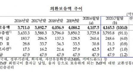 [국내단신] 한국은행, 외환보유액<사상최대>